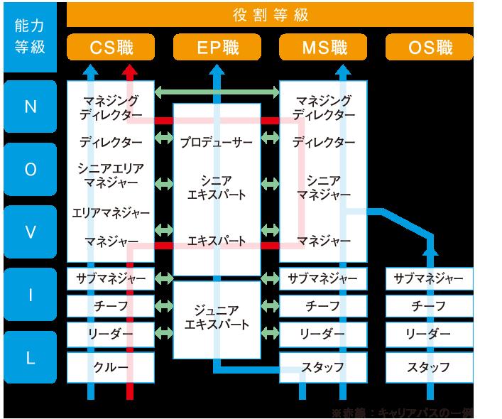 キャリアデザイン図